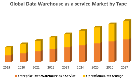 Global Data Warehouse as a service Market by Type