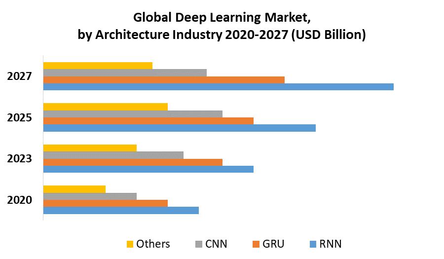 Global Deep Learning Market