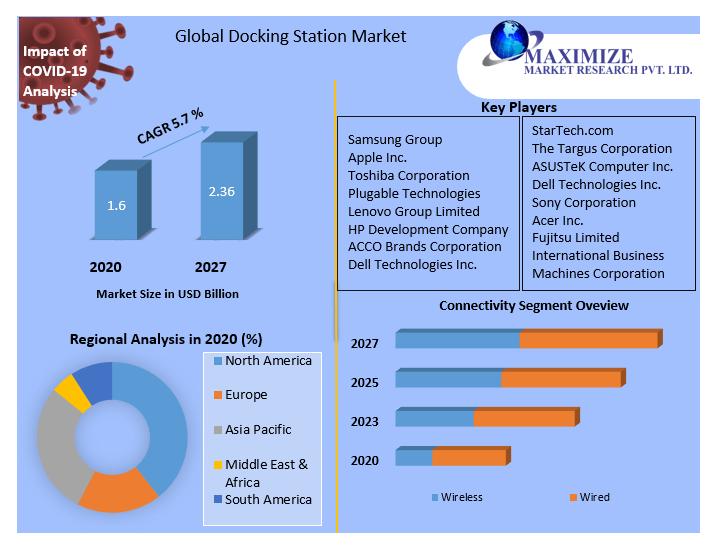 Global Docking Station Market