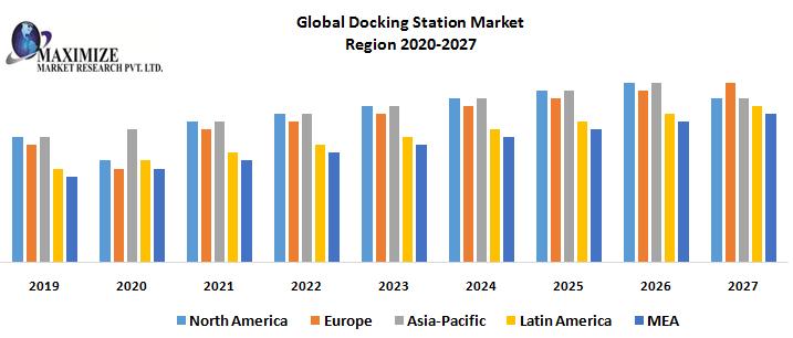 Global-Docking-Station-Market-Region-wise-Market.png