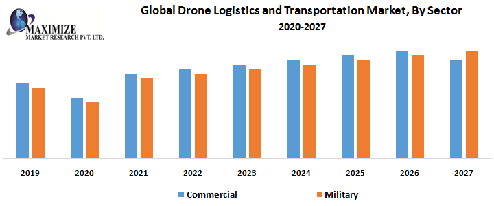 Global Drone Logistics and Transportation Market By Sector
