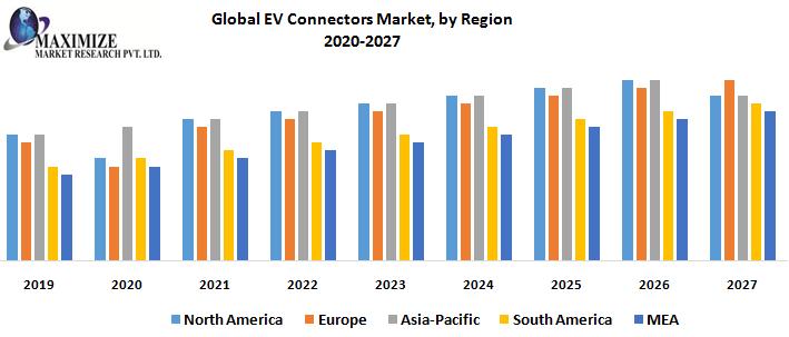 Global EV Connectors Market, by Region