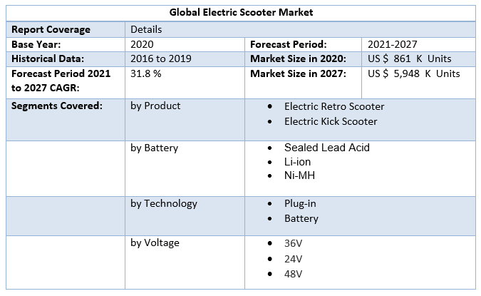 Global Electric Scooter Market