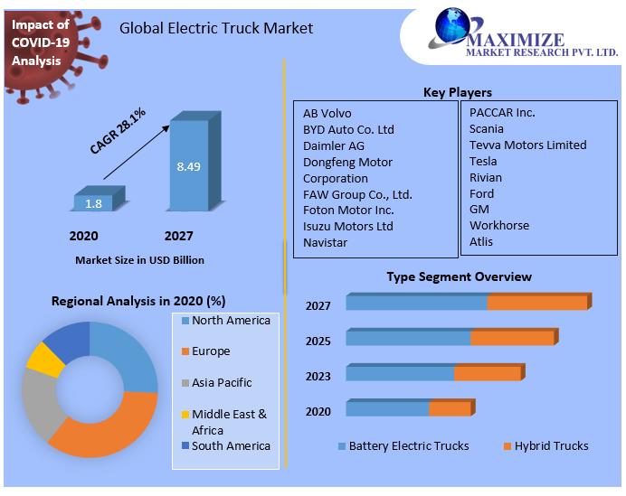 Global Electric Truck Market