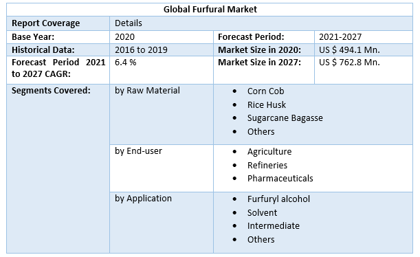 Global Furfural Market 3