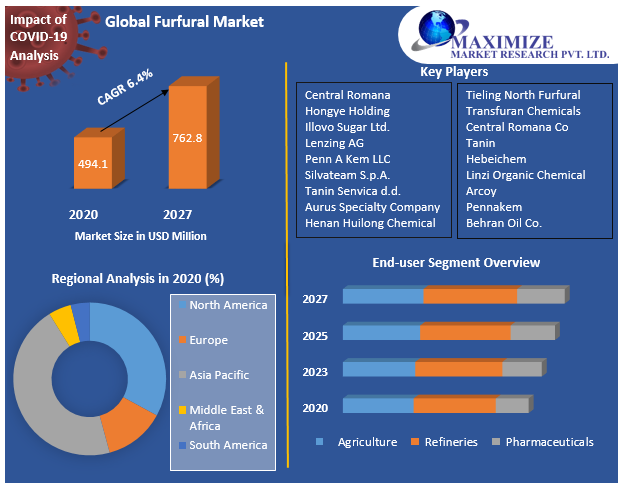 Global Furfural Market