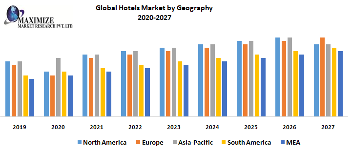 Global Hotels Market by Geography