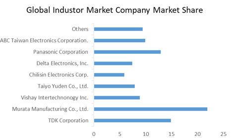 Global Inductor Market Drivers and Restrains