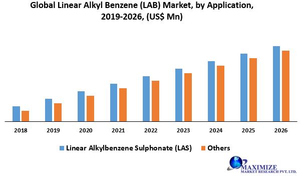 Global Linear Alkyl Benzene (LAB) Market
