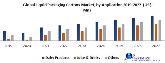 Global Liquid Packaging Cartons Market