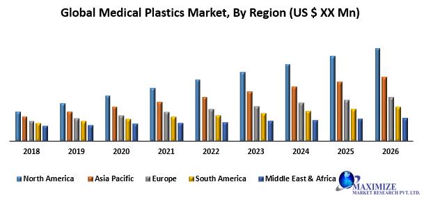 Global Medical Plastics Market