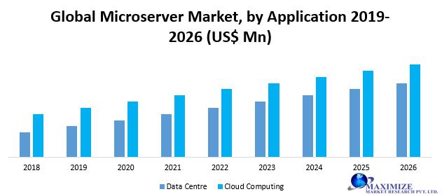 Global Microserver Market