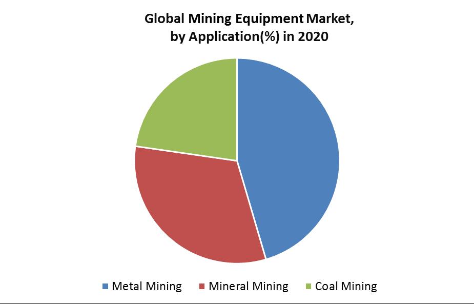 Global Mining Equipment Market
