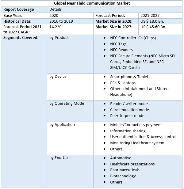 Global Near Field Communication Market 4