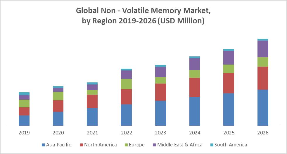 Global Non - Volatile Memory Market