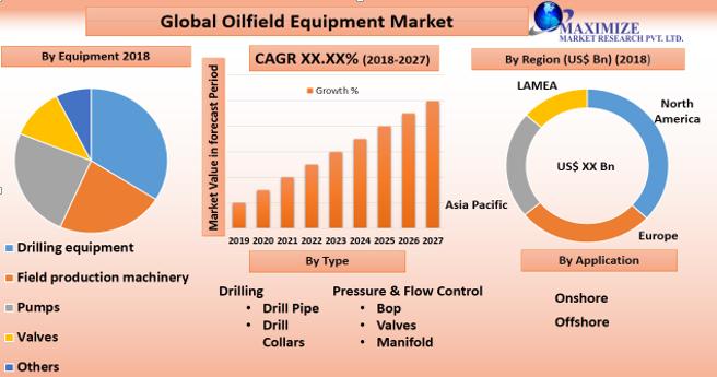 Global Oilfield Equipment Market