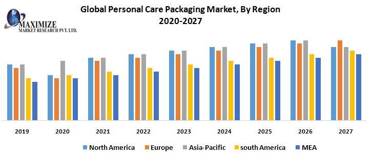Global Personal Care Packaging Market By Region