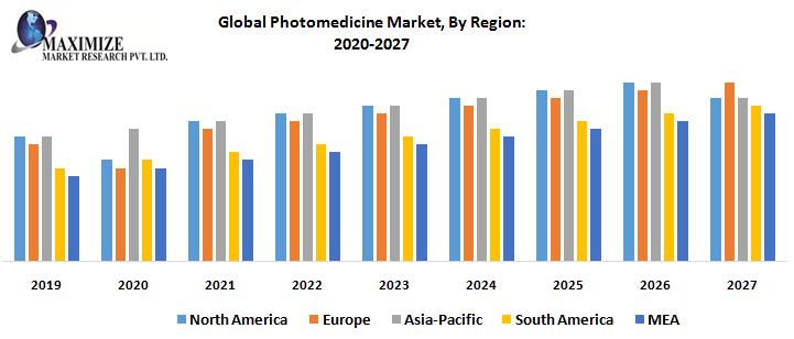 Global Photomedicine Market, By Region