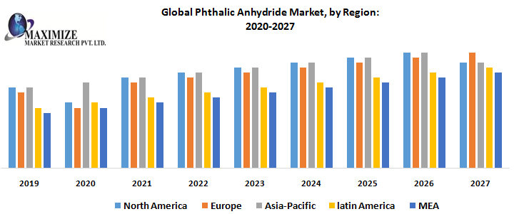 Global Phthalic Anhydride Market, by Region