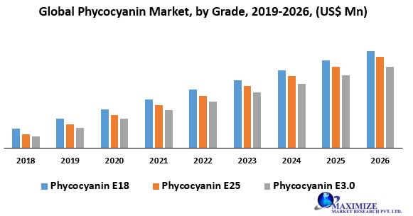 Global Phycocyanin Market