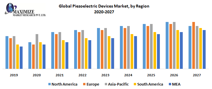 Global-Piezoelectric-Devices-Market-by-Regionffjfff
