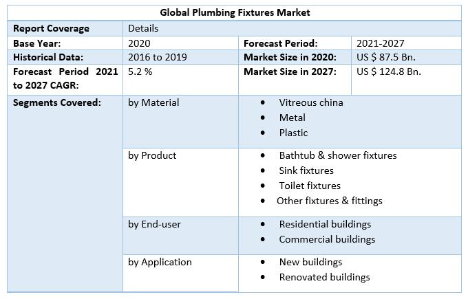 Global Plumbing Fixtures Market
