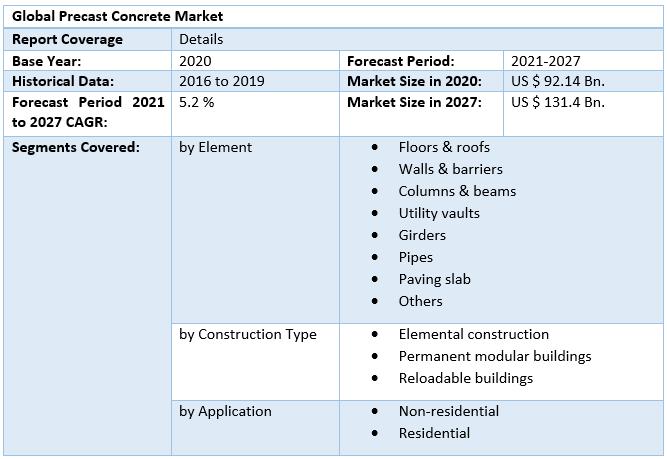Global Precast Concrete Market4