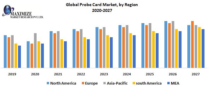 Global-Probe-Card-Market-by-Region