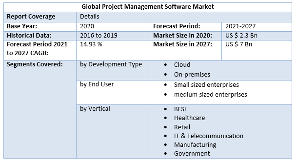 Global Project Management Software Market 3