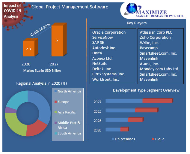 Global Project Management Software Market