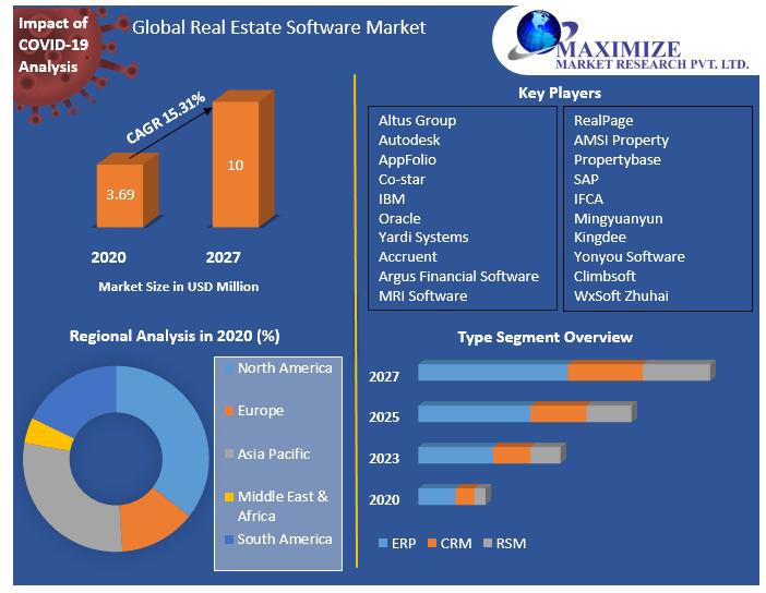 Global-Real-Estate-Software-Market
