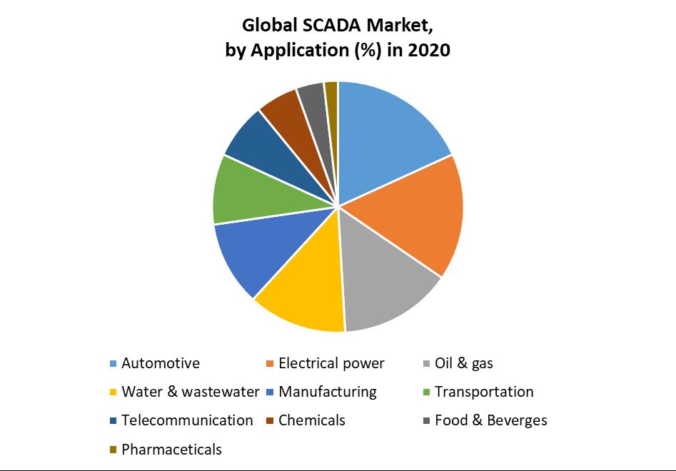 Global SCADA Market