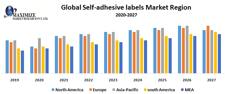 Global Self adhesive labels Market Region