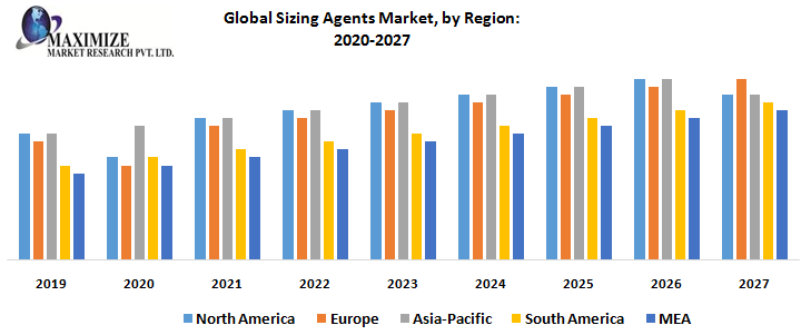 Global Sizing Agents Market, by Region