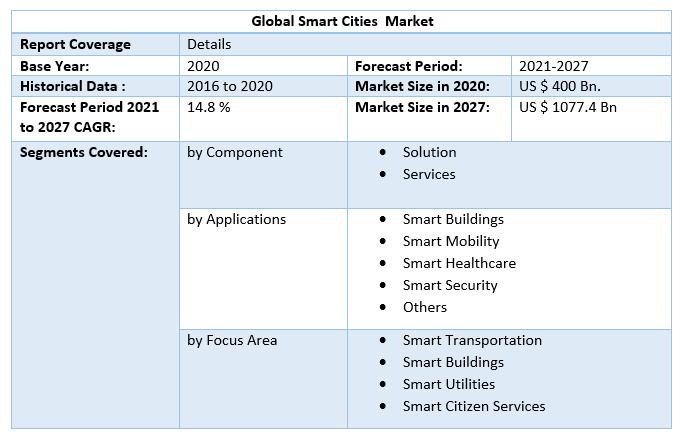 Global-Smart-Cities-Market-Scope