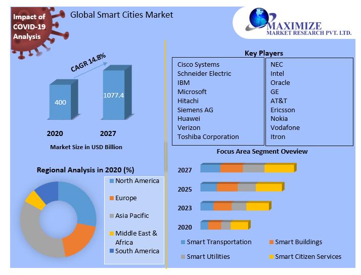 Global-Smart-Cities-Market