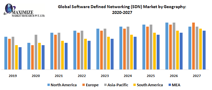 Global Software Defined Networking (SDN) Market by Geography