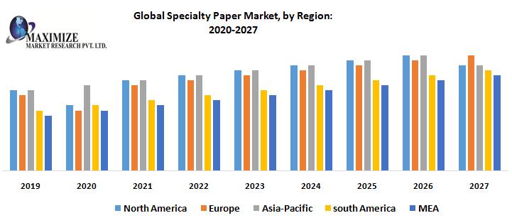 Global Specialty Paper Market by Region