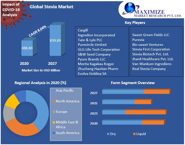 Global-Stevia-Market