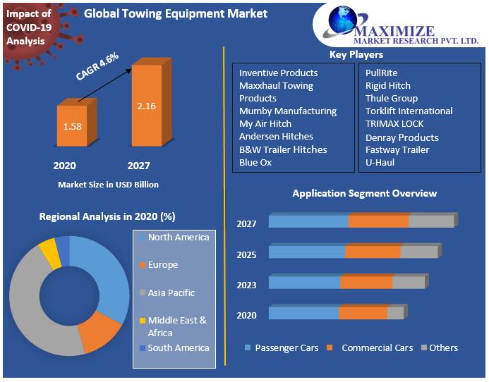 Global Towing Equipment Market