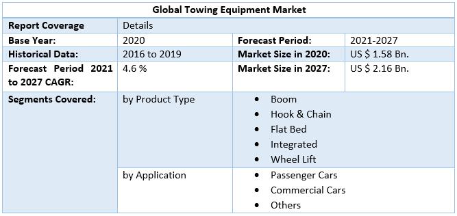 Global Towing Equipment Market3