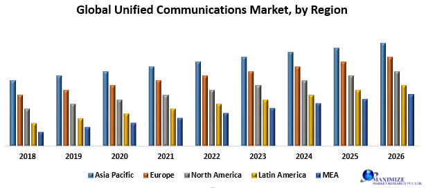 Global Unified Communications Market