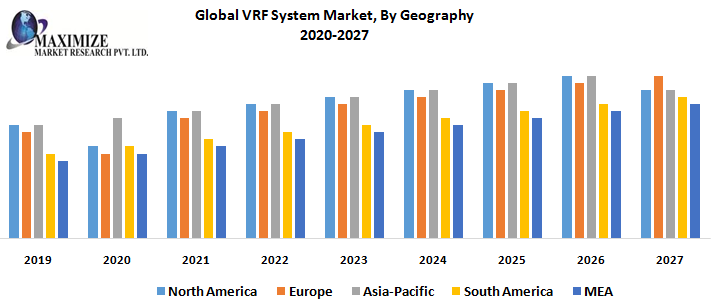 Global VRF System Market, By Geography