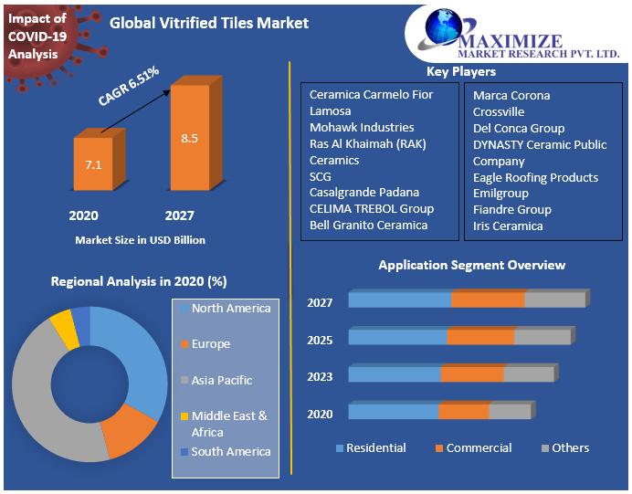 Global Vitrified Tiles Market