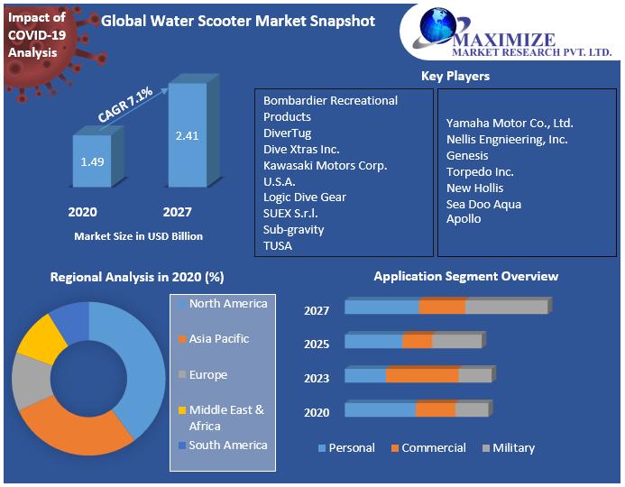 Global Water Scooter Market Snapshot