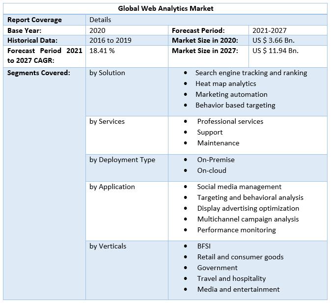 Global Web Analytics Market