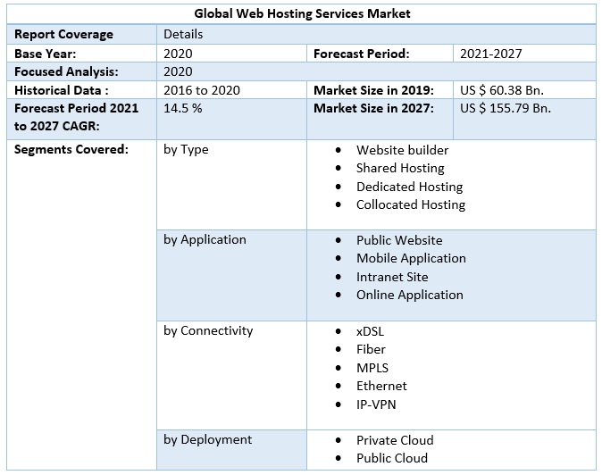 Global Web Hosting Services Market AAA