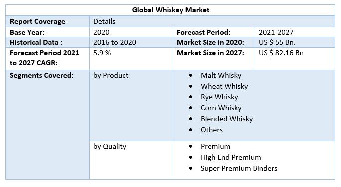 Global Whiskey Market