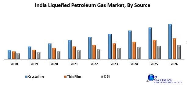 India Liquefied Petroleum Gas Market