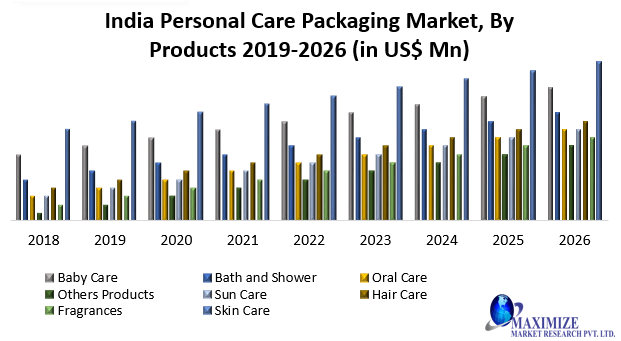 India Personal Care Packaging Market